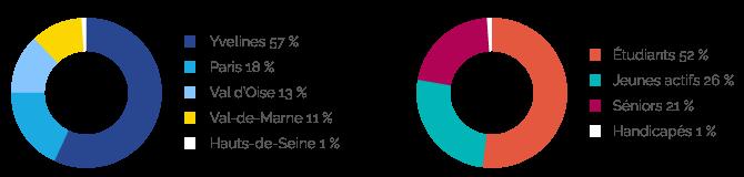 Schéma représentant la répartition des résidence Agefo en Ile-de-France et la répartition de type de résidents